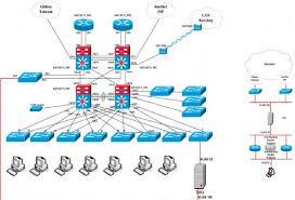 Thiết kế mạng LAN nội bộ cho mô hình doanh nghiệp nhỏ.